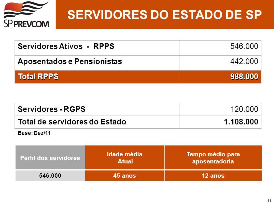 11 Servidores Ativos - RPPS546.000 Aposentados e Pensionistas442.000 Total RPPS 988.000 Servidores - RGPS120.000 Total de servidores do Estado1.108.00