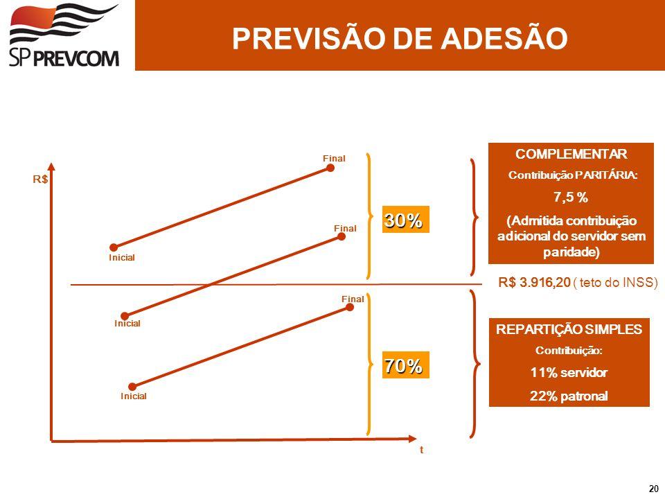 PREVISÃO DE ADESÃO R$ 3.916,20 ( teto do INSS) Inicial Final REPARTIÇÃO SIMPLES Contribuição: 11% servidor 22% patronal COMPLEMENTAR Contribuição PARI
