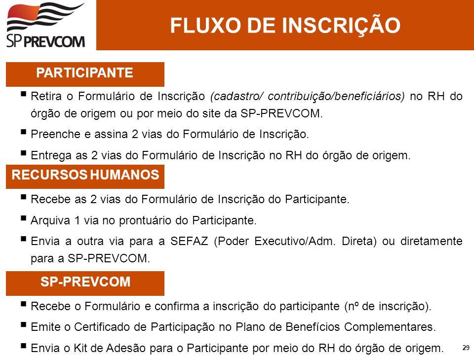 FLUXO DE INSCRIÇÃO PARTICIPANTE Retira o Formulário de Inscrição (cadastro/ contribuição/beneficiários) no RH do órgão de origem ou por meio do site d