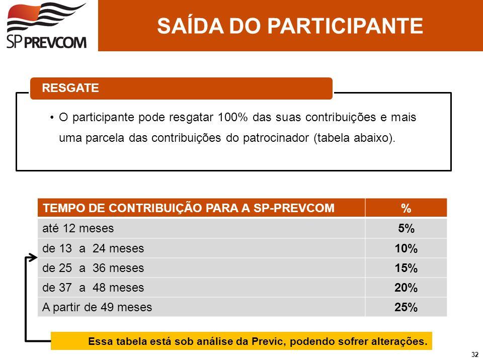O participante pode resgatar 100% das suas contribuições e mais uma parcela das contribuições do patrocinador (tabela abaixo). RESGATE TEMPO DE CONTRI