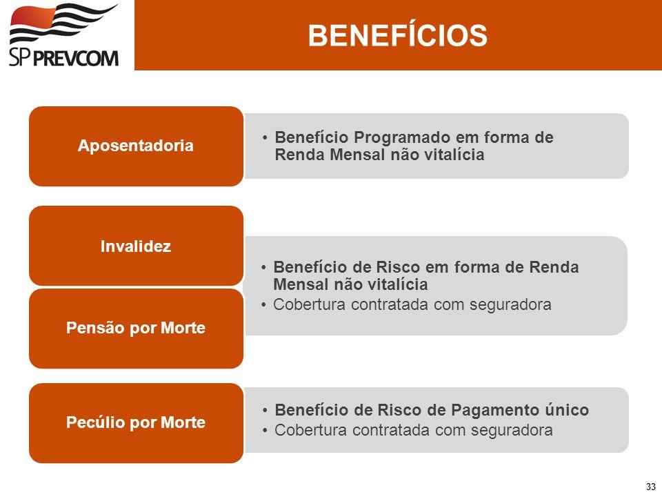Benefício Programado em forma de Renda Mensal não vitalícia Aposentadoria Benefício de Risco em forma de Renda Mensal não vitalícia Cobertura contrata