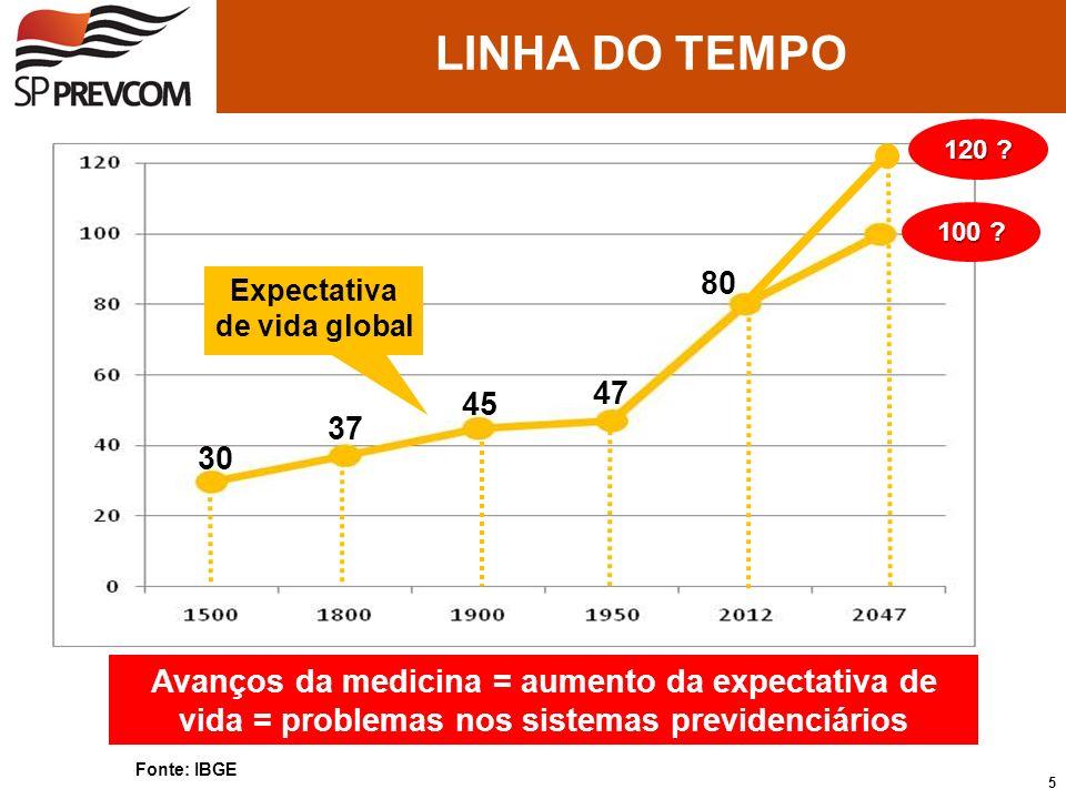 Fonte: IBGE Expectativa de vida global 30 37 45 47 80 Avanços da medicina = aumento da expectativa de vida = problemas nos sistemas previdenciários 12