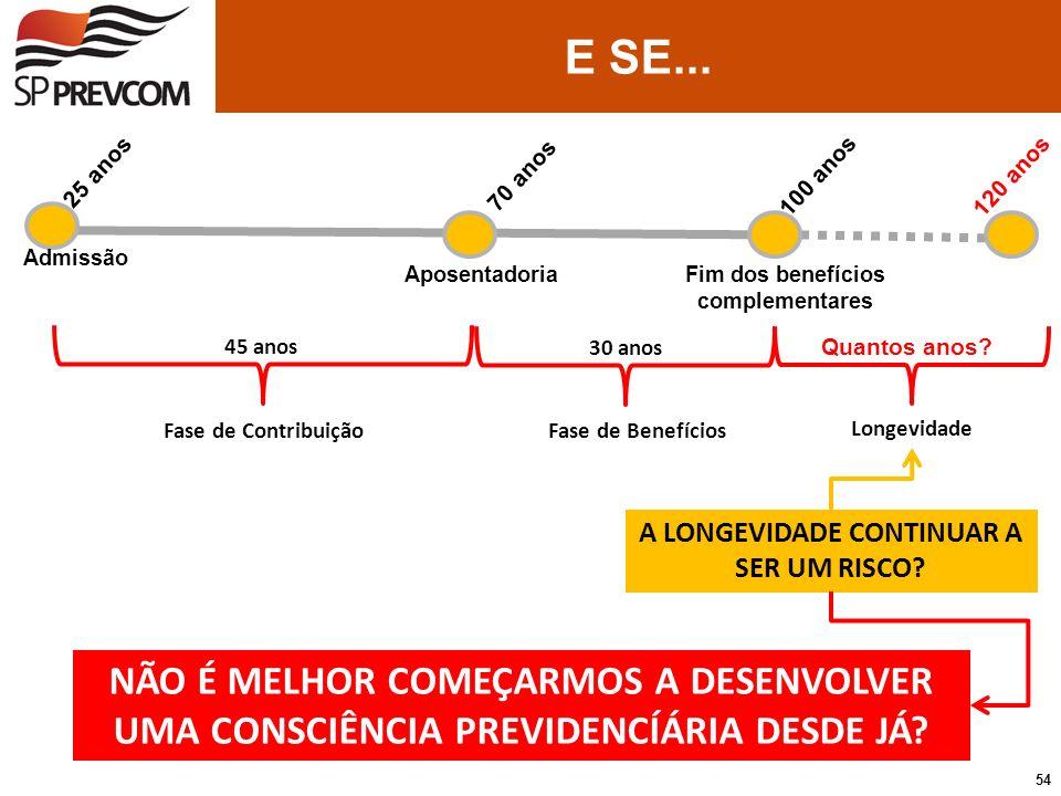 Aposentadoria 45 anos Fase de Contribuição 70 anos 25 anos 100 anos Admissão 30 anos Quantos anos? Fim dos benefícios complementares 120 anos Fase de