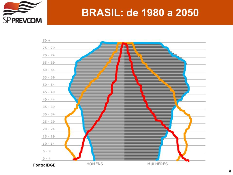 Fonte: IBGE BRASIL: de 1980 a 2050 6