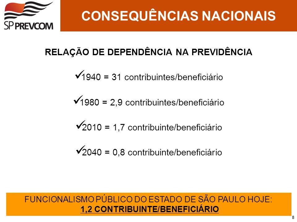 RELAÇÃO DE DEPENDÊNCIA NA PREVIDÊNCIA 1940 = 31 contribuintes/beneficiário 1980 = 2,9 contribuintes/beneficiário 2010 = 1,7 contribuinte/beneficiário
