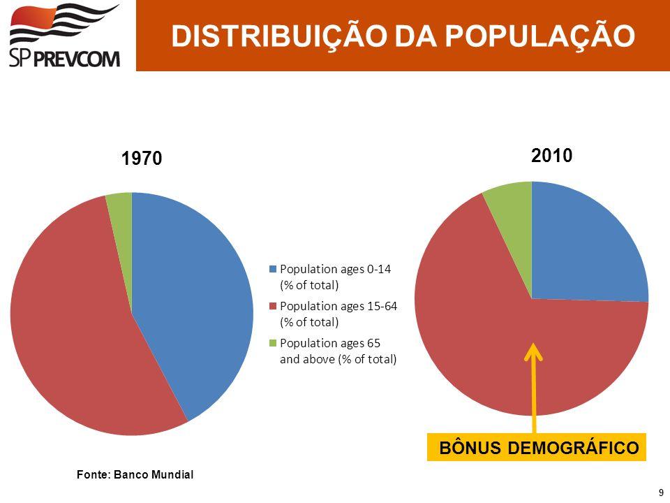 BÔNUS DEMOGRÁFICO Fonte: Banco Mundial 2010 DISTRIBUIÇÃO DA POPULAÇÃO 9