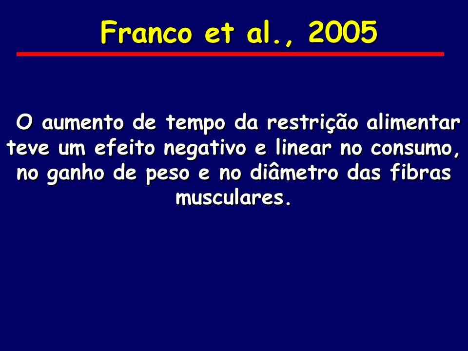 Franco et al., 2005 O aumento de tempo da restrição alimentar teve um efeito negativo e linear no consumo, no ganho de peso e no diâmetro das fibras m