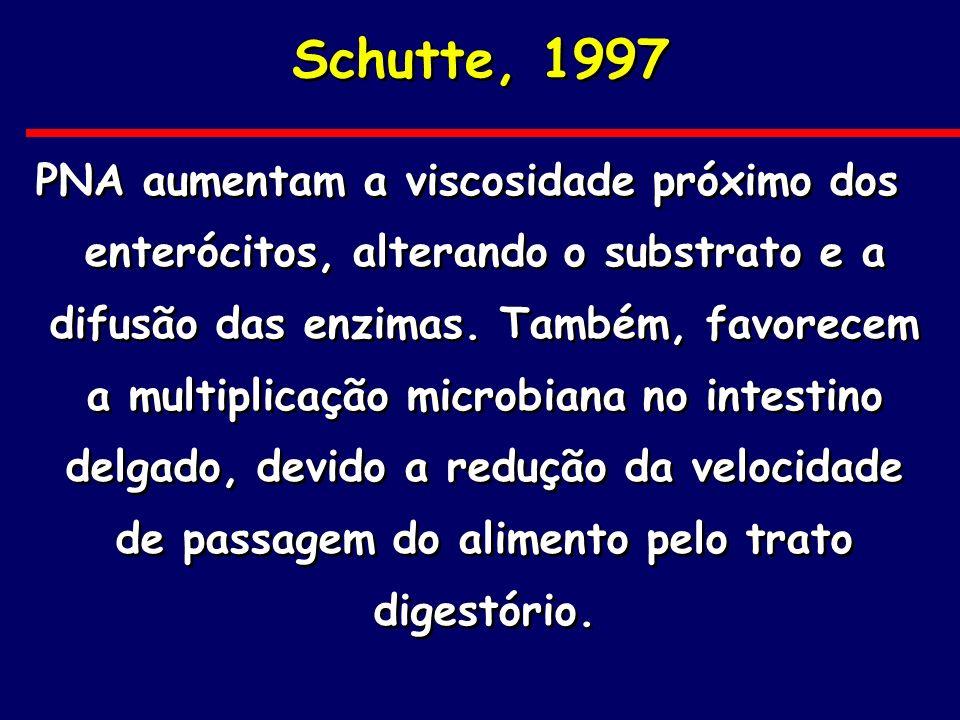 Schutte, 1997 PNA aumentam a viscosidade próximo dos enterócitos, alterando o substrato e a difusão das enzimas. Também, favorecem a multiplicação mic