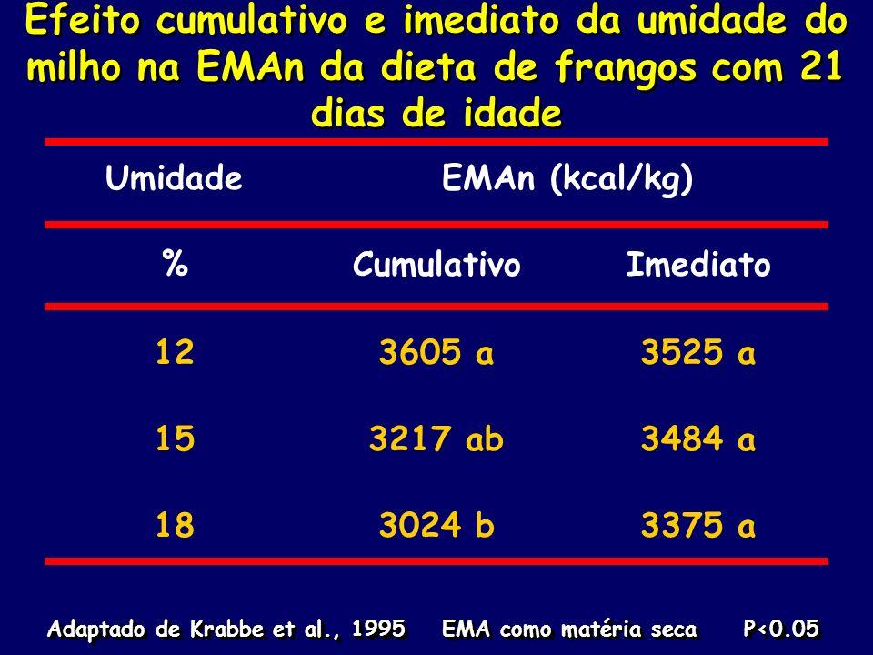 Efeito cumulativo e imediato da umidade do milho na EMAn da dieta de frangos com 21 dias de idade UmidadeEMAn (kcal/kg) %CumulativoImediato 123605 a35