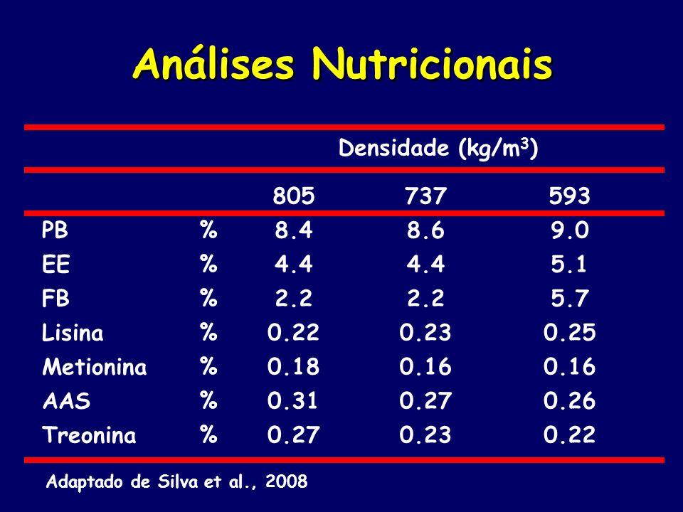 Análises Nutricionais Densidade (kg/m 3 ) 805737593 PB%8.48.69.0 EE%4.4 5.1 FB%2.2 5.7 Lisina%0.220.230.25 Metionina%0.180.16 AAS%0.310.270.26 Treonin