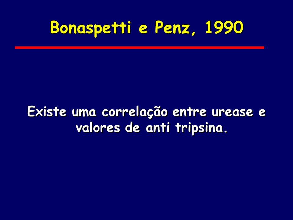 Bonaspetti e Penz, 1990 Existe uma correlação entre urease e valores de anti tripsina.