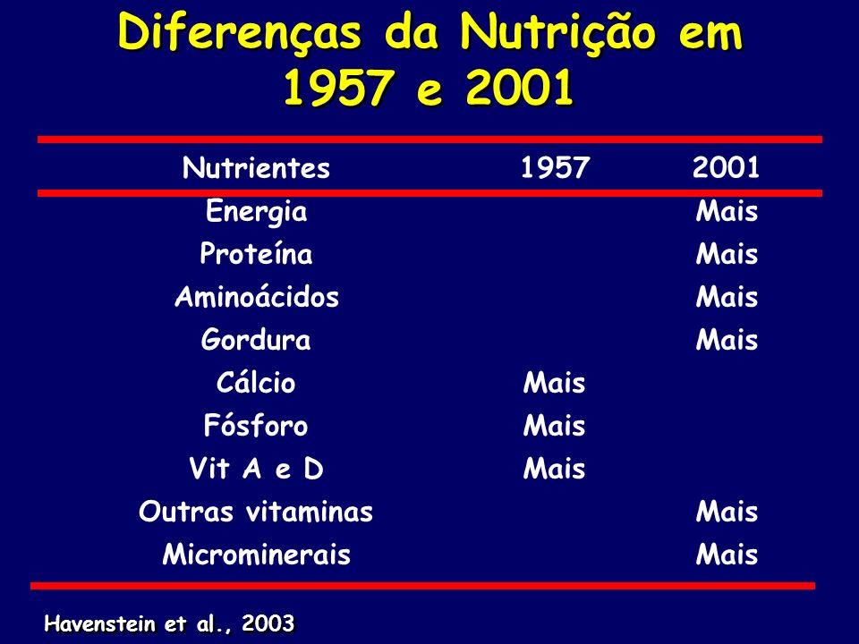 Diferenças da Nutrição em 1957 e 2001 Nutrientes19572001 EnergiaMais ProteínaMais AminoácidosMais GorduraMais CálcioMais FósforoMais Vit A e DMais Out