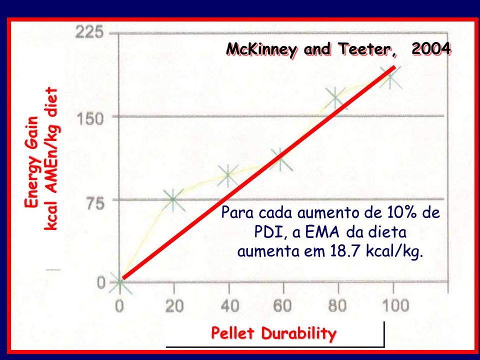 McKinney and Teeter, 2004 Pellet Durability Energy Gain kcal AMEn/kg diet Para cada aumento de 10% de PDI, a EMA da dieta aumenta em 18.7 kcal/kg. Par