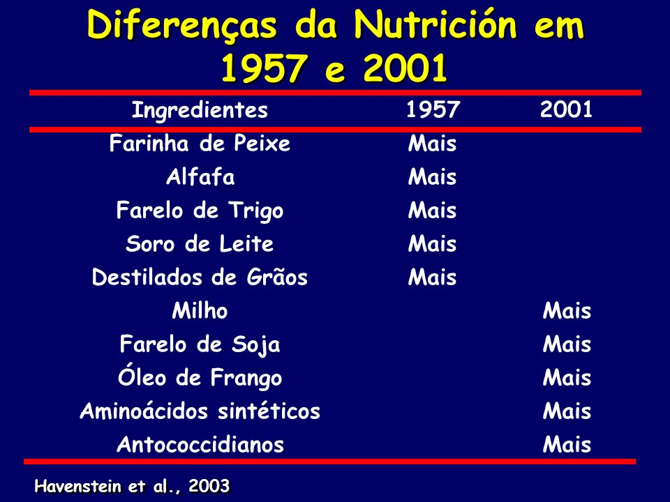 Diferenças da Nutrición em 1957 e 2001 Ingredientes19572001 Farinha de PeixeMais AlfafaMais Farelo de TrigoMais Soro de LeiteMais Destilados de GrãosM
