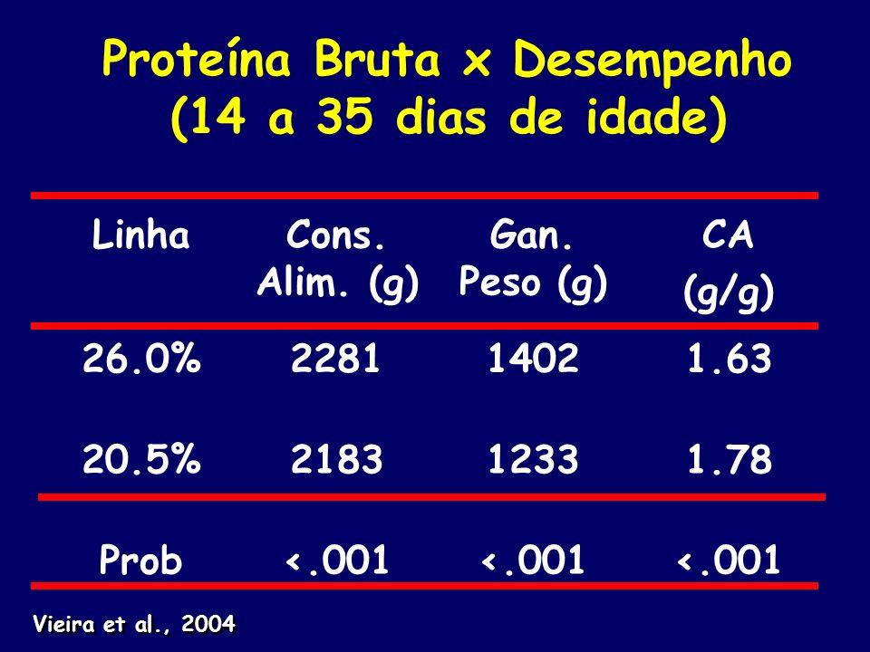 Proteína Bruta x Desempenho (14 a 35 dias de idade) LinhaCons. Alim. (g) Gan. Peso (g) CA (g/g) 26.0%228114021.63 20.5%218312331.78 Prob<.001 Vieira e