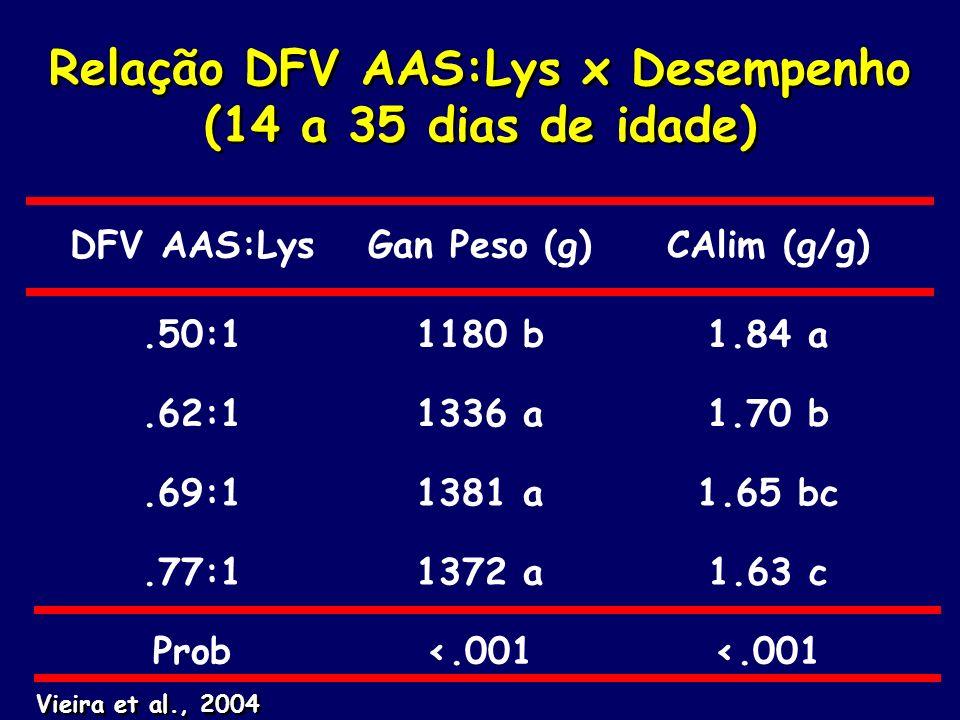 Relação DFV AAS:Lys x Desempenho (14 a 35 dias de idade) DFV AAS:LysGan Peso (g)CAlim (g/g).50:11180 b1.84 a.62:11336 a1.70 b.69:11381 a1.65 bc.77:113