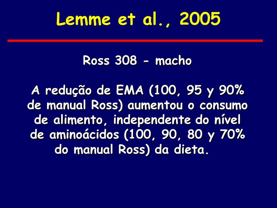 Lemme et al., 2005 Ross 308 - macho A redução de EMA (100, 95 y 90% de manual Ross) aumentou o consumo de alimento, independente do nível de aminoácid