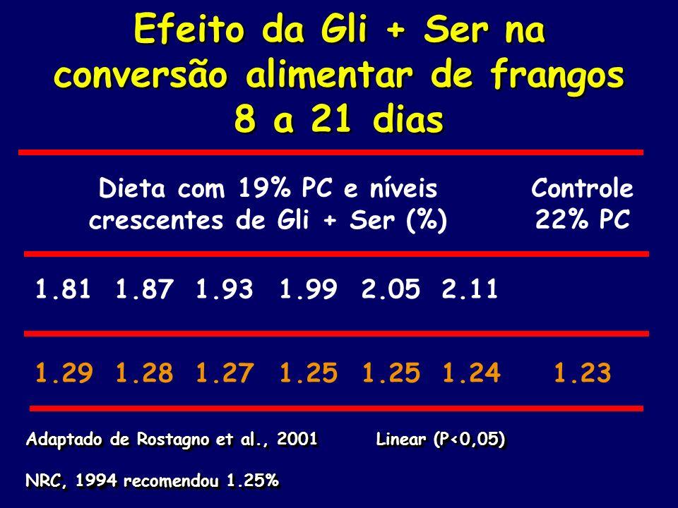 Efeito da Gli + Ser na conversão alimentar de frangos 8 a 21 dias Dieta com 19% PC e níveis crescentes de Gli + Ser (%) Controle 22% PC 1.811.871.931.
