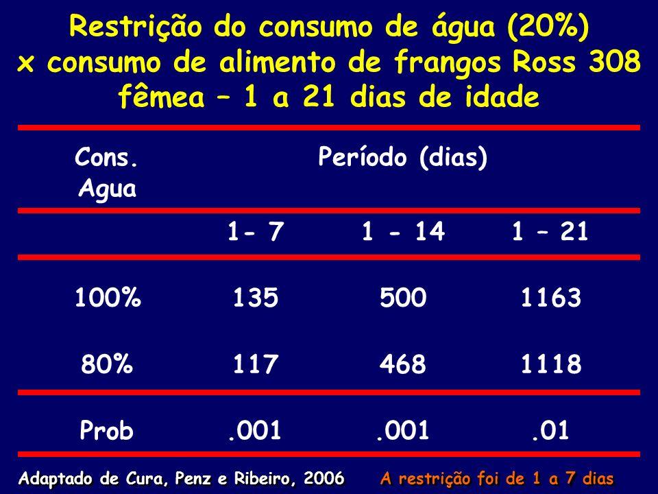 Restrição do consumo de água (20%) x consumo de alimento de frangos Ross 308 fêmea – 1 a 21 dias de idade Cons. Agua Período (dias) 1- 71 - 141 – 21 1