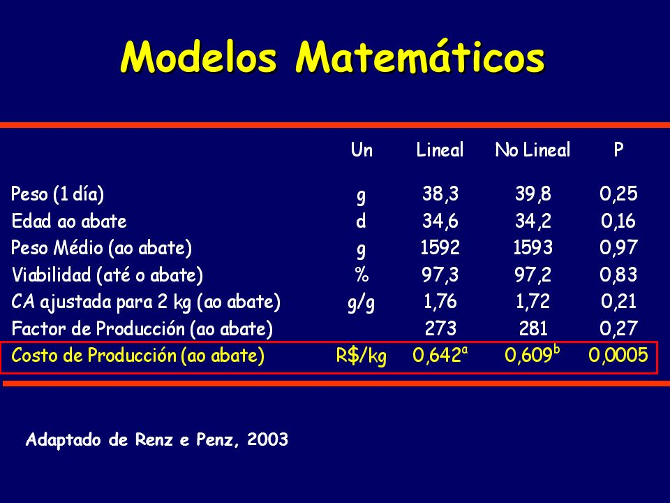 Modelos Matemáticos Adaptado de Renz e Penz, 2003