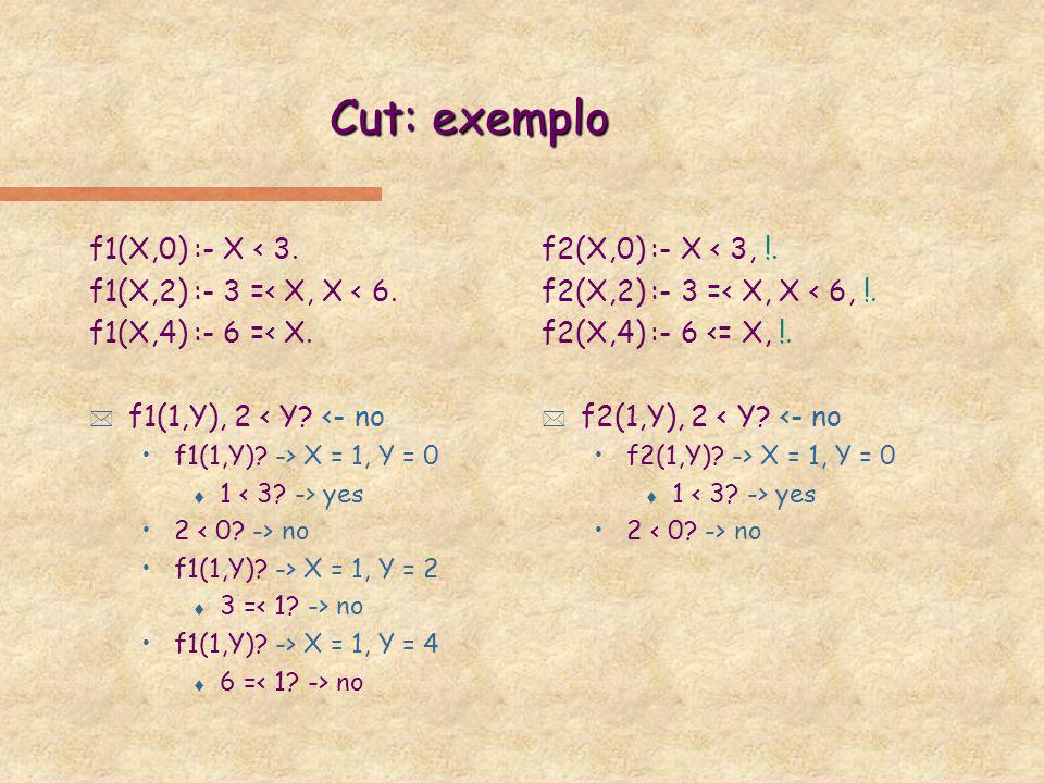 Cut: exemplo (cont.) f3(X,0) :- X < 3, !.f3(X,2) :- X < 6, !.