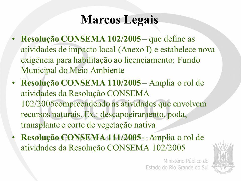 Marcos Legais Resolução CONSEMA 102/2005 – que define as atividades de impacto local (Anexo I) e estabelece nova exigência para habilitação ao licenci