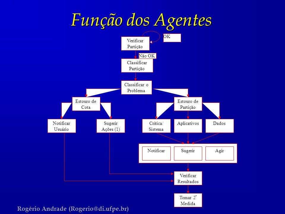 Rogério Andrade (Rogerio@di.ufpe.br) Função dos Agentes Verificar Partição OK Classificar Partição Estouro de Cota Classificar o Problema Estouro de P