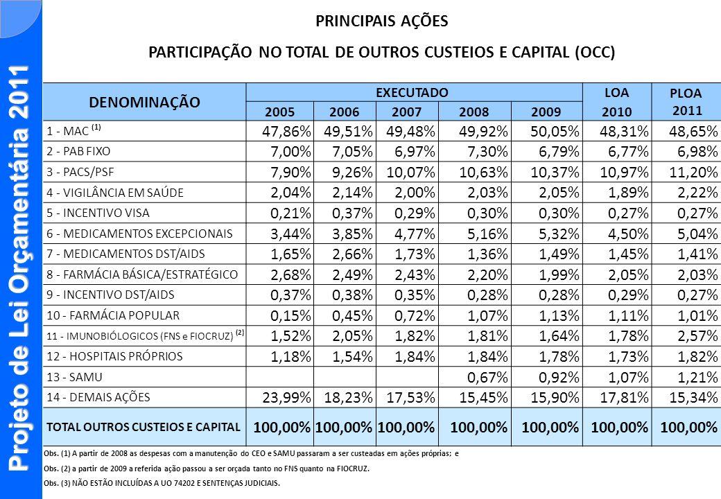 Projeto de Lei Orçamentária 2011 PRINCIPAIS AÇÕES PARTICIPAÇÃO NO TOTAL DE OUTROS CUSTEIOS E CAPITAL (OCC) DENOMINAÇÃO EXECUTADO LOA PLOA 2011 2005200
