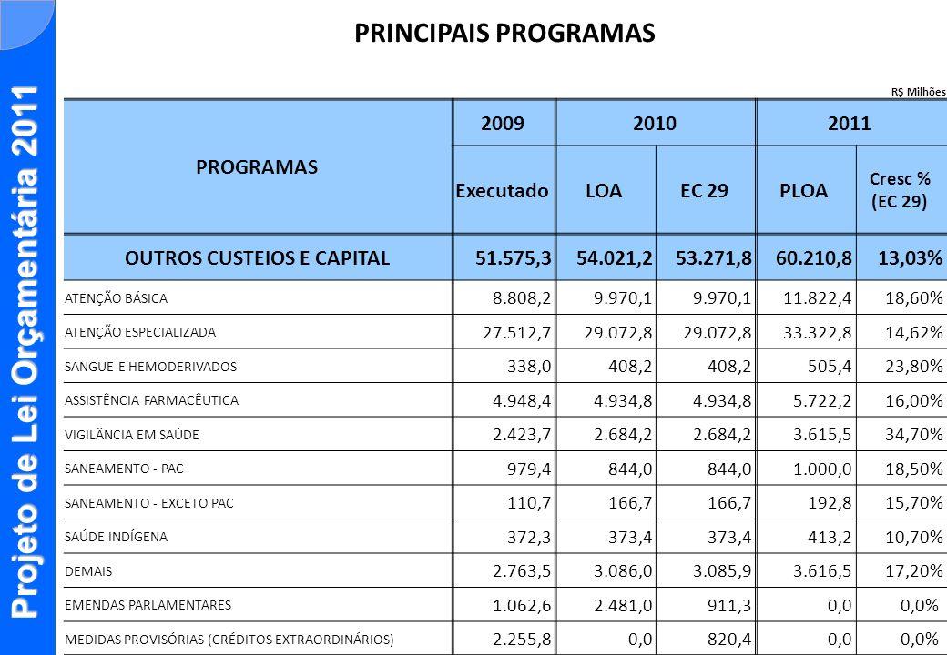 Projeto de Lei Orçamentária 2011 PRINCIPAIS PROGRAMAS R$ Milhões PROGRAMAS 200920102011 ExecutadoLOAEC 29PLOA Cresc % (EC 29) OUTROS CUSTEIOS E CAPITA