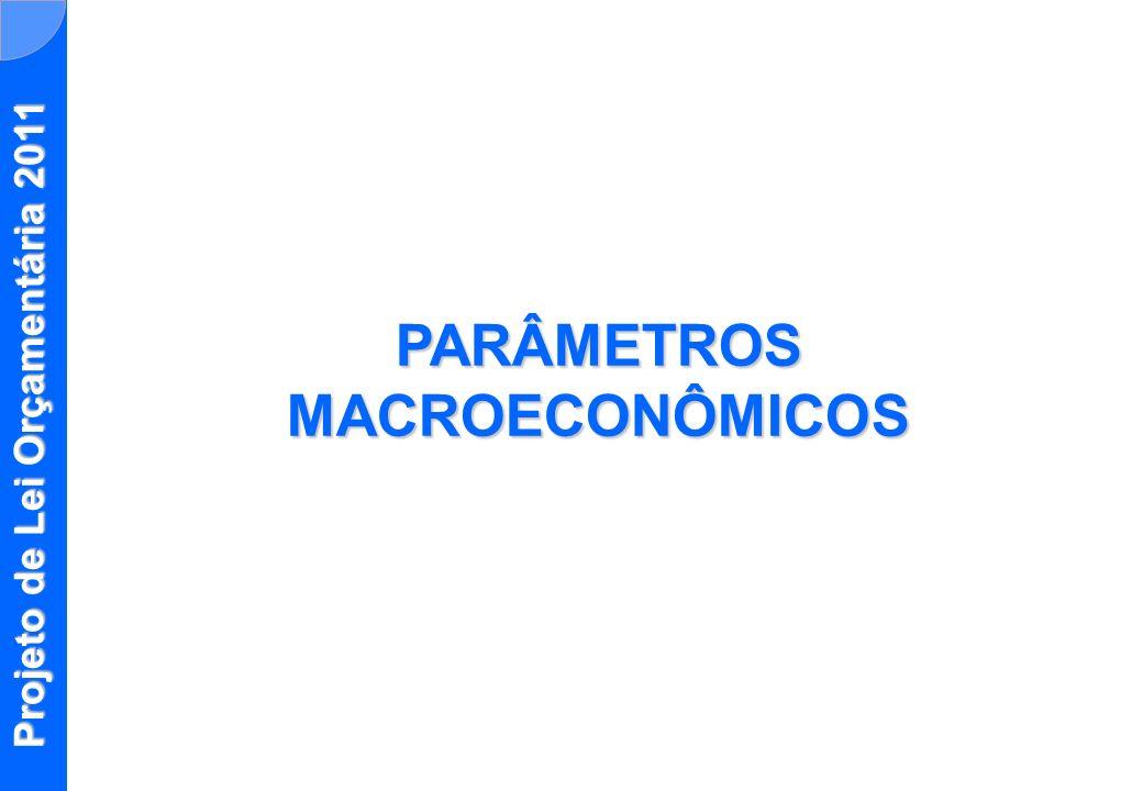 Indicadores Macroeconômicos200920102011 Crescimento PIB real (%)-0,2%7,2%4,5% IPCA4,4%5,5%4,5% Taxa SELIC Efetiva - (% a.a.