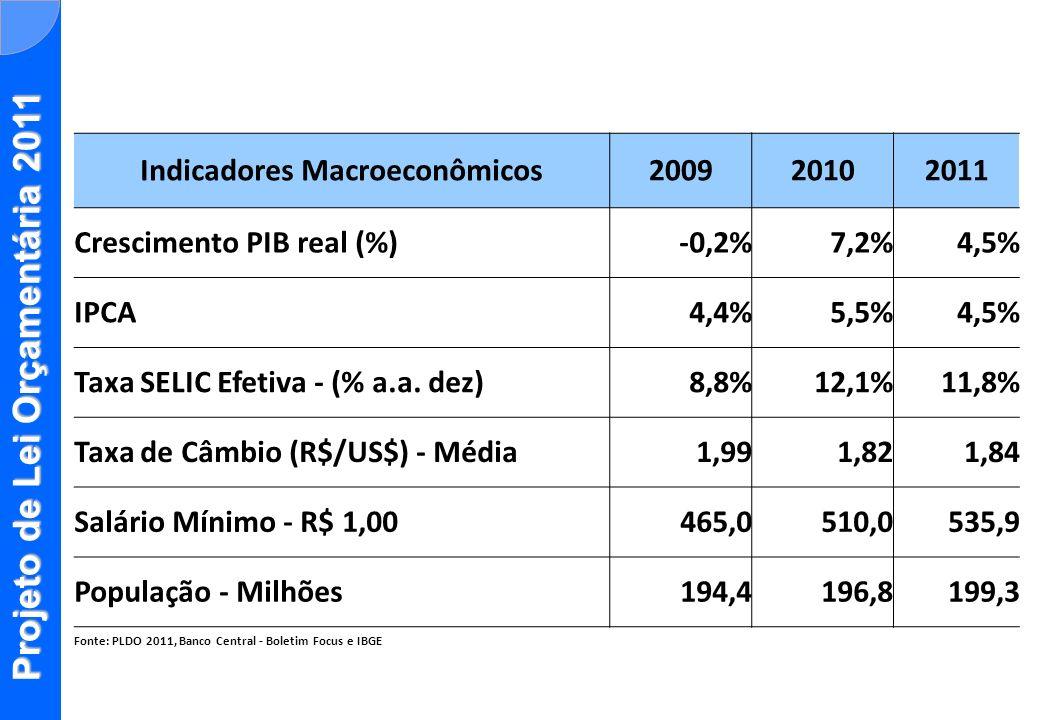 Indicadores Macroeconômicos200920102011 Crescimento PIB real (%)-0,2%7,2%4,5% IPCA4,4%5,5%4,5% Taxa SELIC Efetiva - (% a.a. dez)8,8%12,1%11,8% Taxa de
