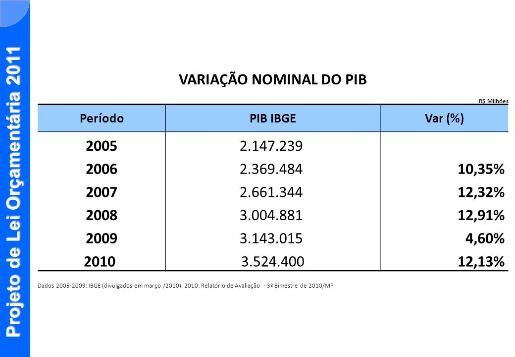 Projeto de Lei Orçamentária 2011 VARIAÇÃO NOMINAL DO PIB R$ Milhões PeríodoPIB IBGEVar (%) 20052.147.239 20062.369.48410,35% 20072.661.34412,32% 20083