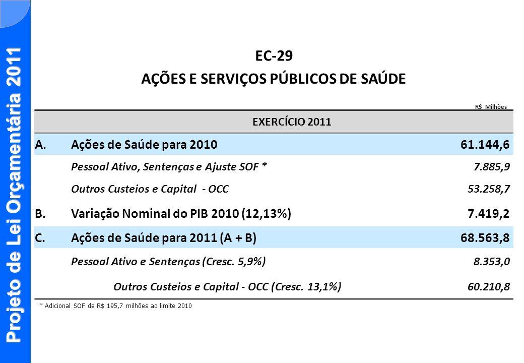 Projeto de Lei Orçamentária 2011 * Adicional SOF de R$ 195,7 milhões ao limite 2010 EC-29 AÇÕES E SERVIÇOS PÚBLICOS DE SAÚDE R$ Milhões EXERCÍCIO 2011