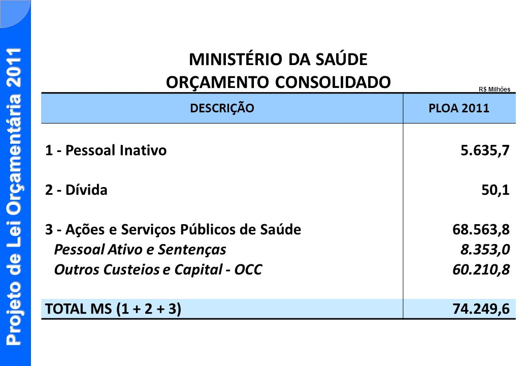 Projeto de Lei Orçamentária 2011 MINISTÉRIO DA SAÚDE ORÇAMENTO CONSOLIDADO DESCRIÇÃOPLOA 2011 1 - Pessoal Inativo5.635,7 2 - Dívida50,1 3 - Ações e Se
