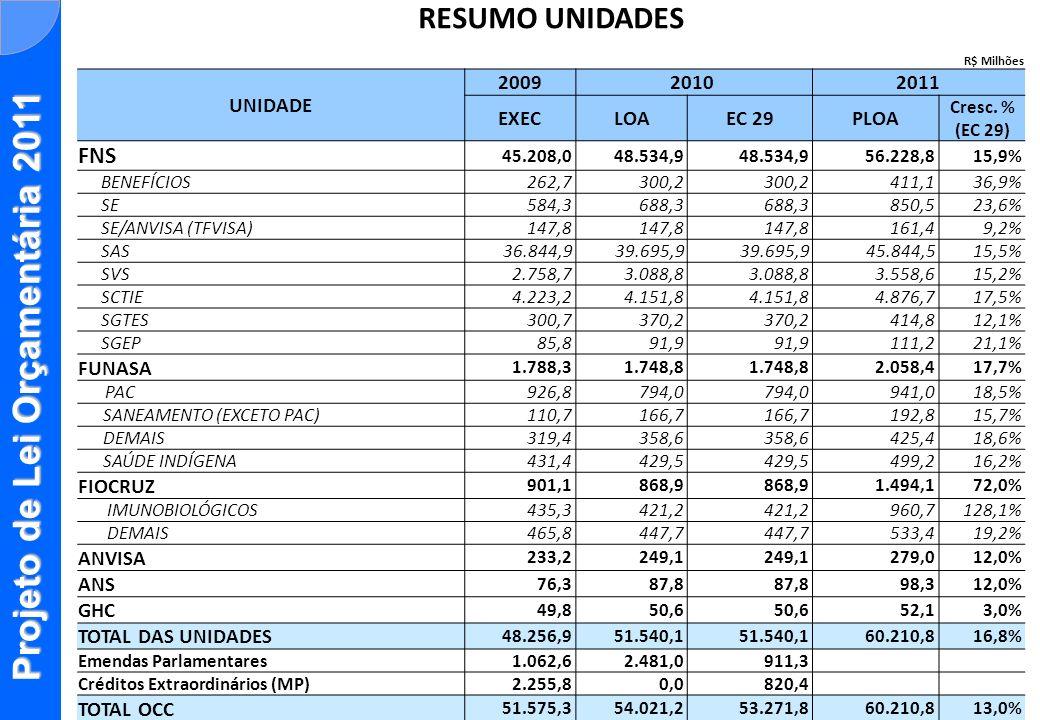 Projeto de Lei Orçamentária 2011 RESUMO UNIDADES R$ Milhões UNIDADE 20092010 2011 EXECLOAEC 29PLOA Cresc. % (EC 29) FNS 45.208,048.534,9 56.228,815,9%