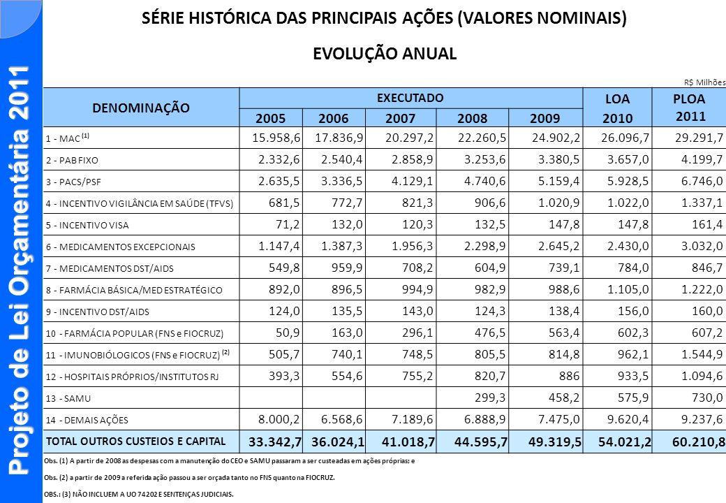 Projeto de Lei Orçamentária 2011 PRINCIPAIS AÇÕES PARTICIPAÇÃO NO TOTAL DE OUTROS CUSTEIOS E CAPITAL (OCC) DENOMINAÇÃO EXECUTADO LOA PLOA 2011 200520062007200820092010 1 - MAC (1) 47,86%49,51%49,48%49,92%50,05%48,31%48,65% 2 - PAB FIXO 7,00%7,05%6,97%7,30%6,79%6,77%6,98% 3 - PACS/PSF 7,90%9,26%10,07%10,63%10,37%10,97%11,20% 4 - VIGILÂNCIA EM SAÚDE 2,04%2,14%2,00%2,03%2,05%1,89%2,22% 5 - INCENTIVO VISA 0,21%0,37%0,29%0,30% 0,27% 6 - MEDICAMENTOS EXCEPCIONAIS 3,44%3,85%4,77%5,16%5,32%4,50%5,04% 7 - MEDICAMENTOS DST/AIDS 1,65%2,66%1,73%1,36%1,49%1,45%1,41% 8 - FARMÁCIA BÁSICA/ESTRATÉGICO 2,68%2,49%2,43%2,20%1,99%2,05%2,03% 9 - INCENTIVO DST/AIDS 0,37%0,38%0,35%0,28% 0,29%0,27% 10 - FARMÁCIA POPULAR 0,15%0,45%0,72%1,07%1,13%1,11%1,01% 11 - IMUNOBIÓLOGICOS (FNS e FIOCRUZ) (2) 1,52%2,05%1,82%1,81%1,64%1,78%2,57% 12 - HOSPITAIS PRÓPRIOS 1,18%1,54%1,84% 1,78%1,73%1,82% 13 - SAMU 0,67%0,92%1,07%1,21% 14 - DEMAIS AÇÕES 23,99%18,23%17,53%15,45%15,90%17,81%15,34% TOTAL OUTROS CUSTEIOS E CAPITAL 100,00% Obs.