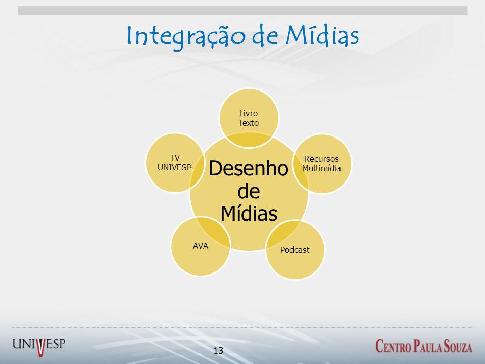 Integração de Mídias 13 Desenho de Mídias Livro Texto Recursos Multimídia AVA TV UNIVESP Podcast