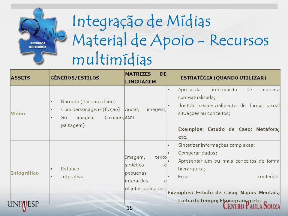Integração de Mídias Material de Apoio - Recursos multimídias 18 ASSETSGÊNEROS/ESTILOS MATRIZES DE LINGUAGEM ESTRATÉGIA (QUANDO UTILIZAR) Vídeo Narrad