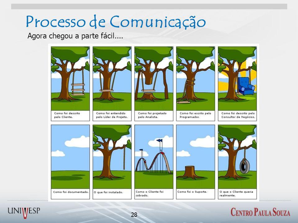 Processo de Comunicação 28 Agora chegou a parte fácil....