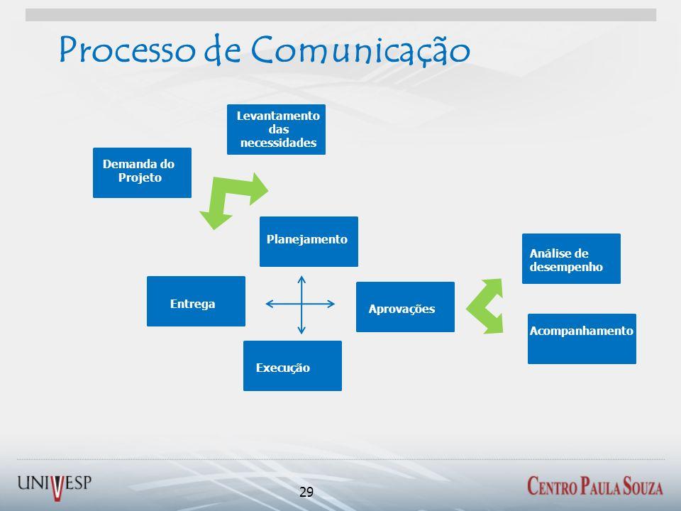 Processo de Comunicação 29 Demanda do Projeto Levantamento das necessidades Análise de desempenho Entrega Acompanhamento Planejamento Aprovações Execu