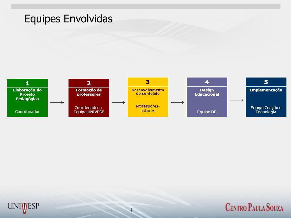 Equipes Envolvidas 4 Elaboração do Projeto Pedagógico Coordenador 1 Desenvolvimento do conteúdo Professores- autores 3 Design Educacional Equipe DE 4