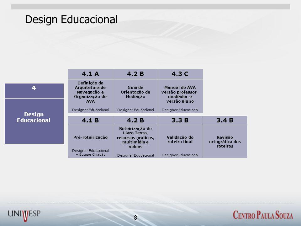 Design Educacional 8 Roteirização de Livro Texto, recursos gráficos, multimídia e vídeos Designer Educacional Revisão ortográfica dos roteiros Validaç