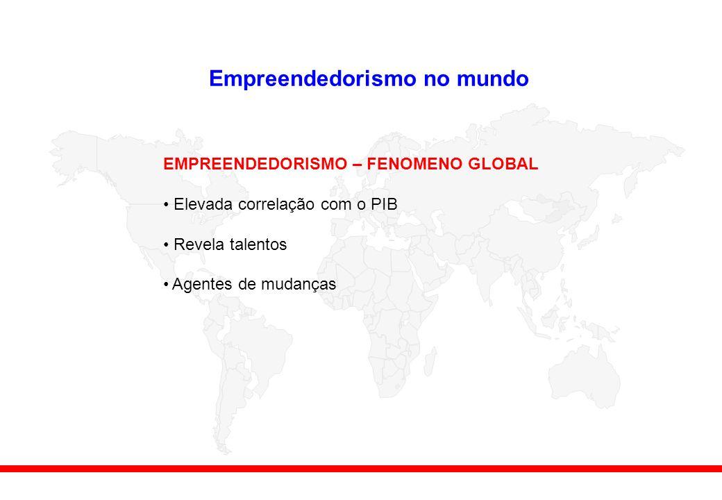 Empreendedorismo no mundo EMPREENDEDORISMO – FENOMENO GLOBAL Elevada correlação com o PIB Revela talentos Agentes de mudanças