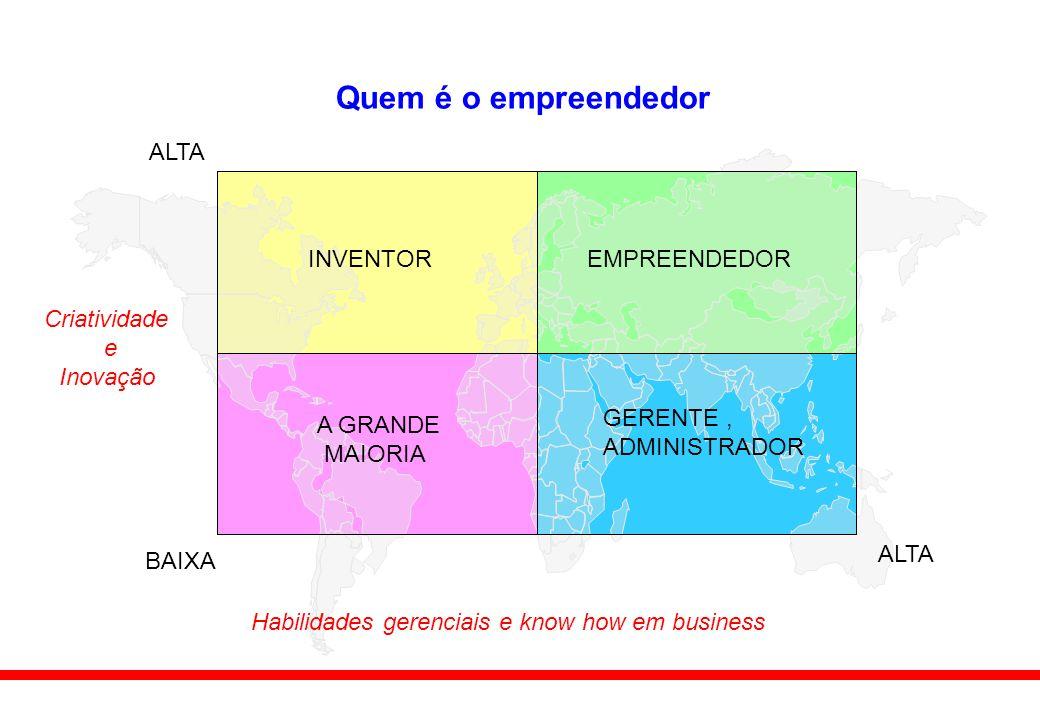 Quem é o empreendedor INVENTOREMPREENDEDOR A GRANDE MAIORIA GERENTE, ADMINISTRADOR BAIXA ALTA Habilidades gerenciais e know how em business Criatividade e Inovação