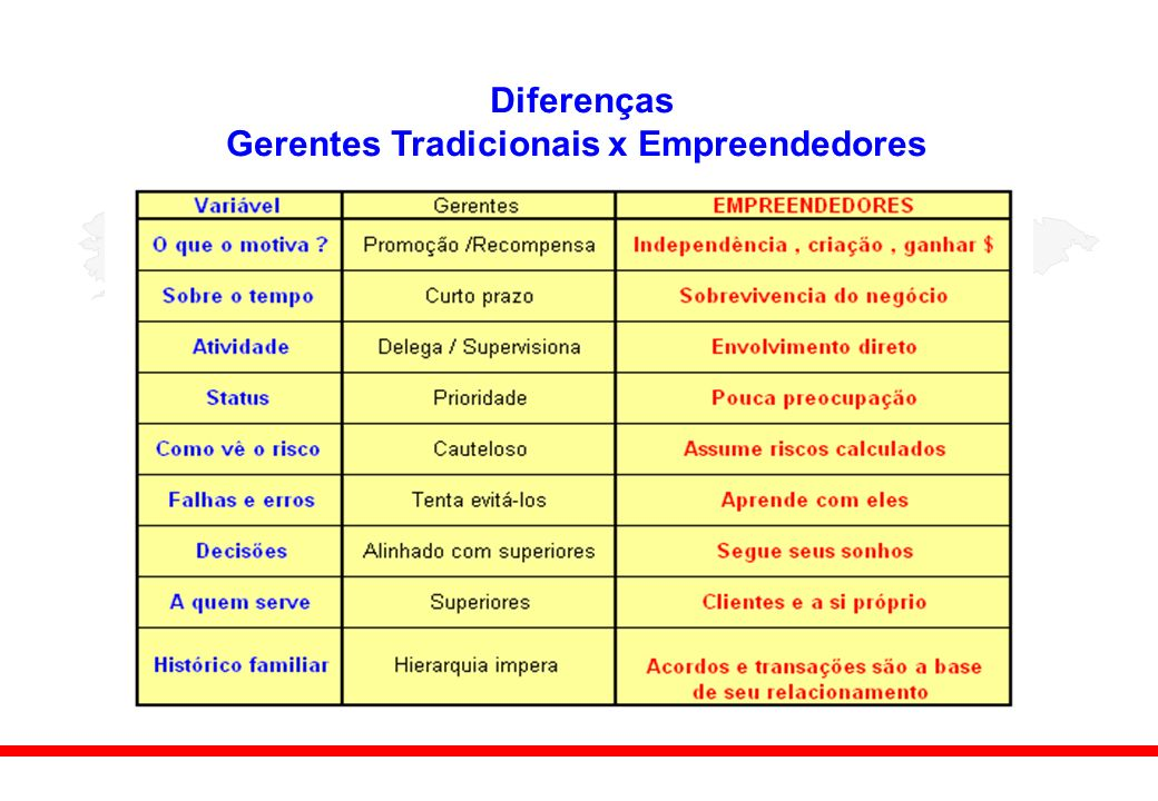 Diferenças Gerentes Tradicionais x Empreendedores