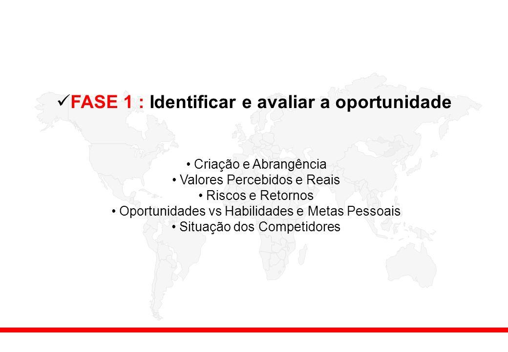 FASE 1 : Identificar e avaliar a oportunidade Criação e Abrangência Valores Percebidos e Reais Riscos e Retornos Oportunidades vs Habilidades e Metas Pessoais Situação dos Competidores