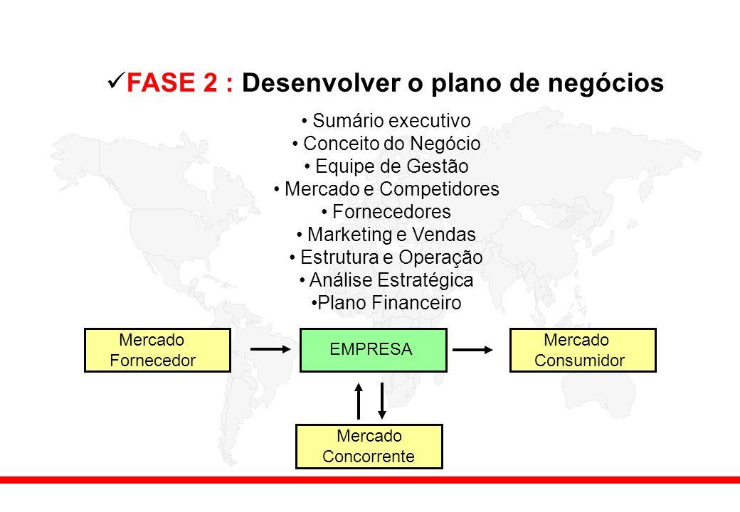 FASE 2 : Desenvolver o plano de negócios Sumário executivo Conceito do Negócio Equipe de Gestão Mercado e Competidores Fornecedores Marketing e Vendas Estrutura e Operação Análise Estratégica Plano Financeiro EMPRESA Mercado Consumidor Mercado Fornecedor Mercado Concorrente