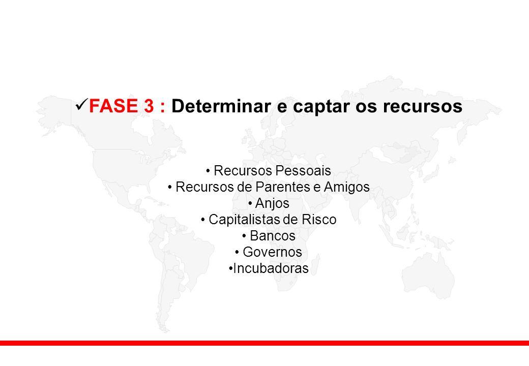 FASE 3 : Determinar e captar os recursos Recursos Pessoais Recursos de Parentes e Amigos Anjos Capitalistas de Risco Bancos Governos Incubadoras