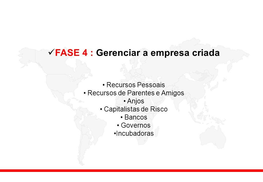 FASE 4 : Gerenciar a empresa criada Recursos Pessoais Recursos de Parentes e Amigos Anjos Capitalistas de Risco Bancos Governos Incubadoras