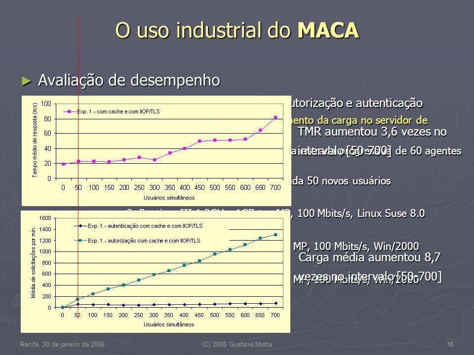 Recife, 30 de janeiro de 2006(C) 2006 Gustavo Motta18 Avaliação de desempenho Avaliação de desempenho Tempo médio de resposta (TMR) para autorização e